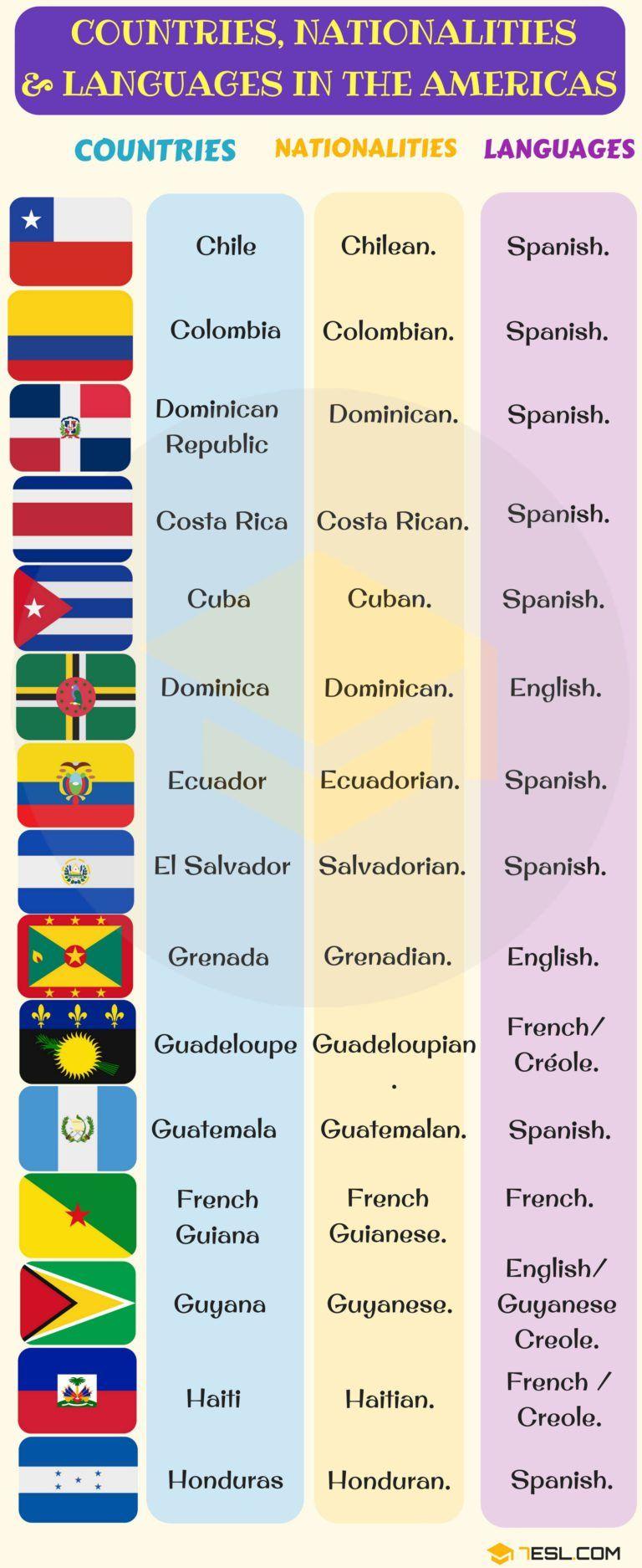 Pin De Chelo M En English Language Nacionalidades En Ingles Actividades En Clase Aprendizaje