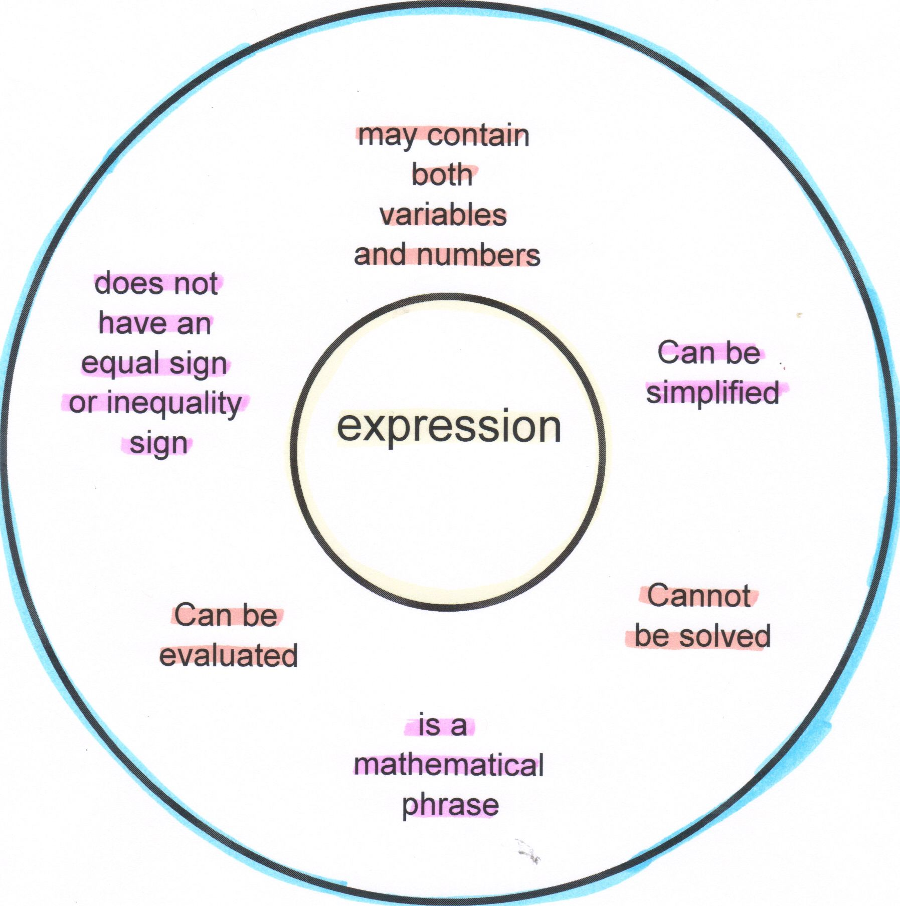 Math Algebra Circle Map Expression Thinking Maps Circle Map Thinking Maps Math