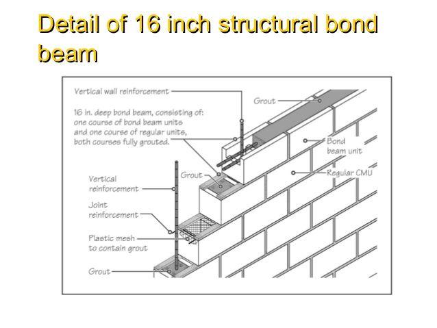 Pin By Tracy Thornton On Cmu Construction Masonry Wall Masonry Beams