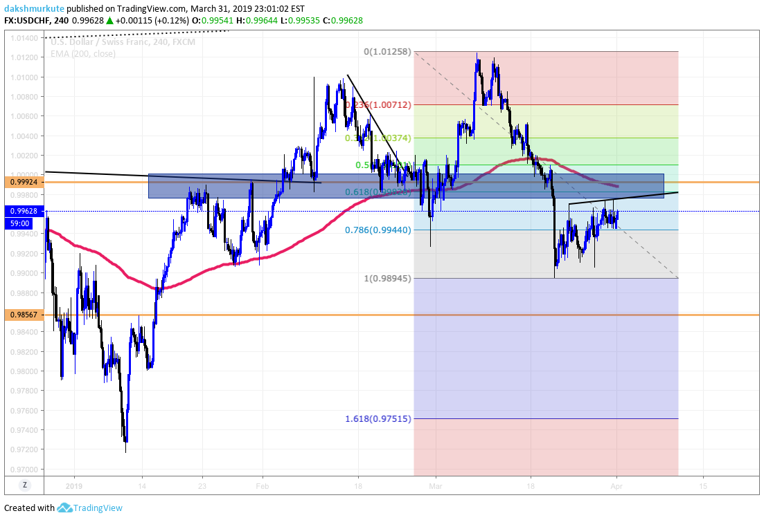 small resolution of usd chf short for fx usdchf by dakshmurkute tradingview