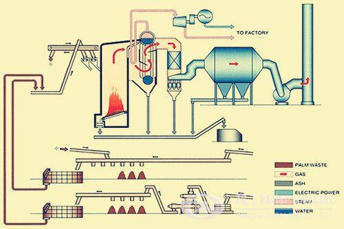 biomass fuel fir process steam boilers   Biomass fired boilers for ...