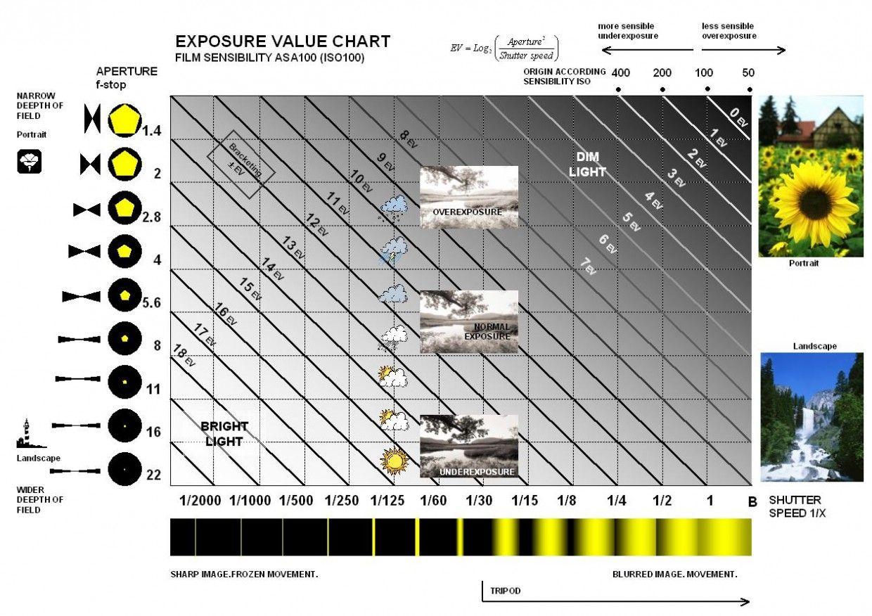 E V Exposure Value Unità Di Misura Della Luce