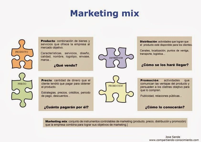 24 Ideas De Marketing Mix Marketing Promoción Marketing Empresas