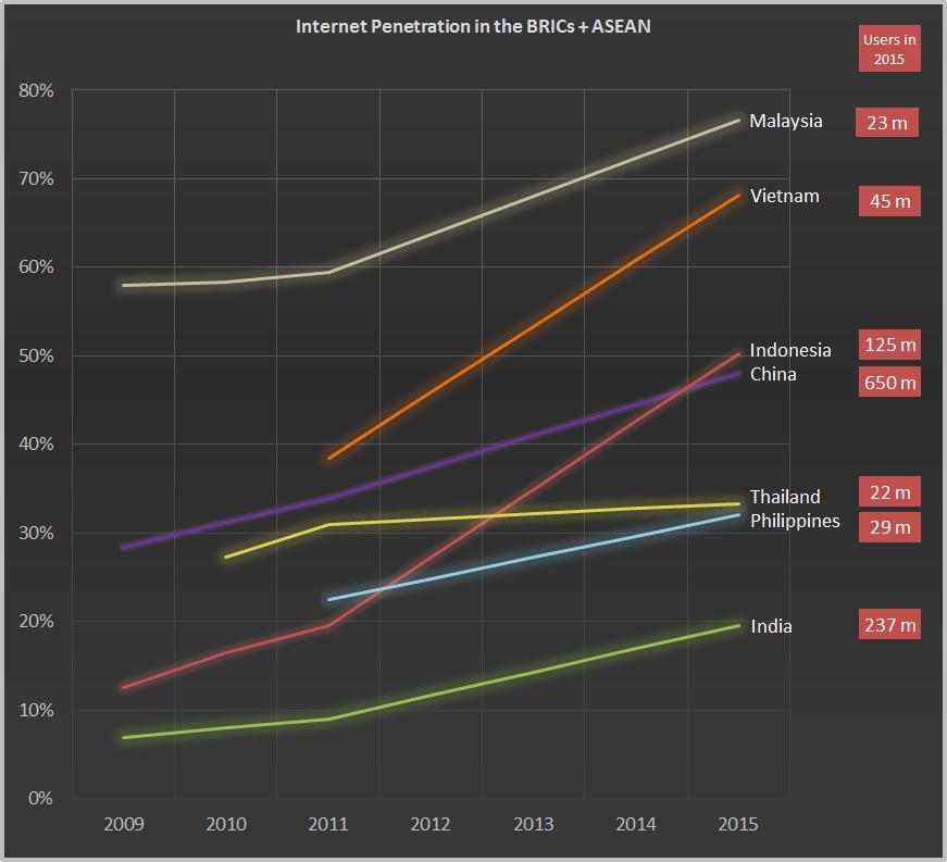 Page - Market Data - Regional internet penetration chart 5