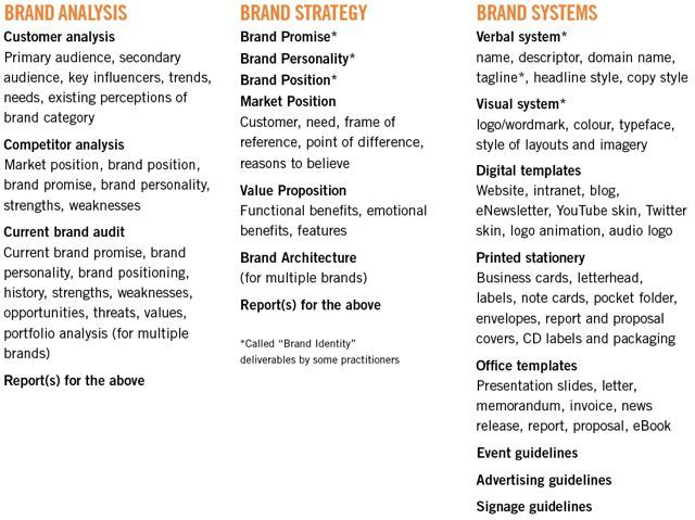 List of Brand Strategy, Brand Analysis, Brand System deliverables