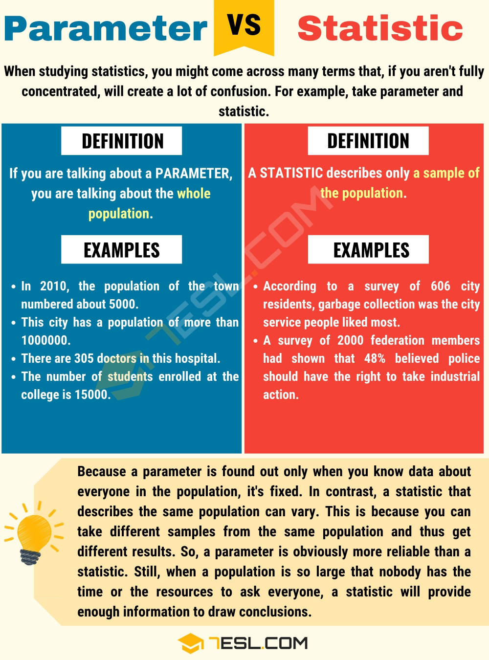 Parameter Vs Statistic When To Use Statistic Vs Parameter With