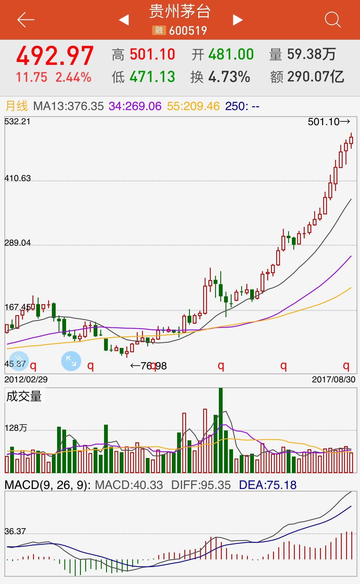 600519 贵州茅台 The Most Expensive Stock In China But It Still