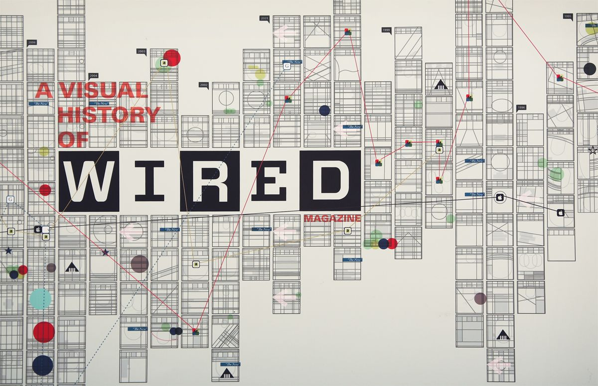 An infographic about the visual history of WIRED Magazine | Flow ...
