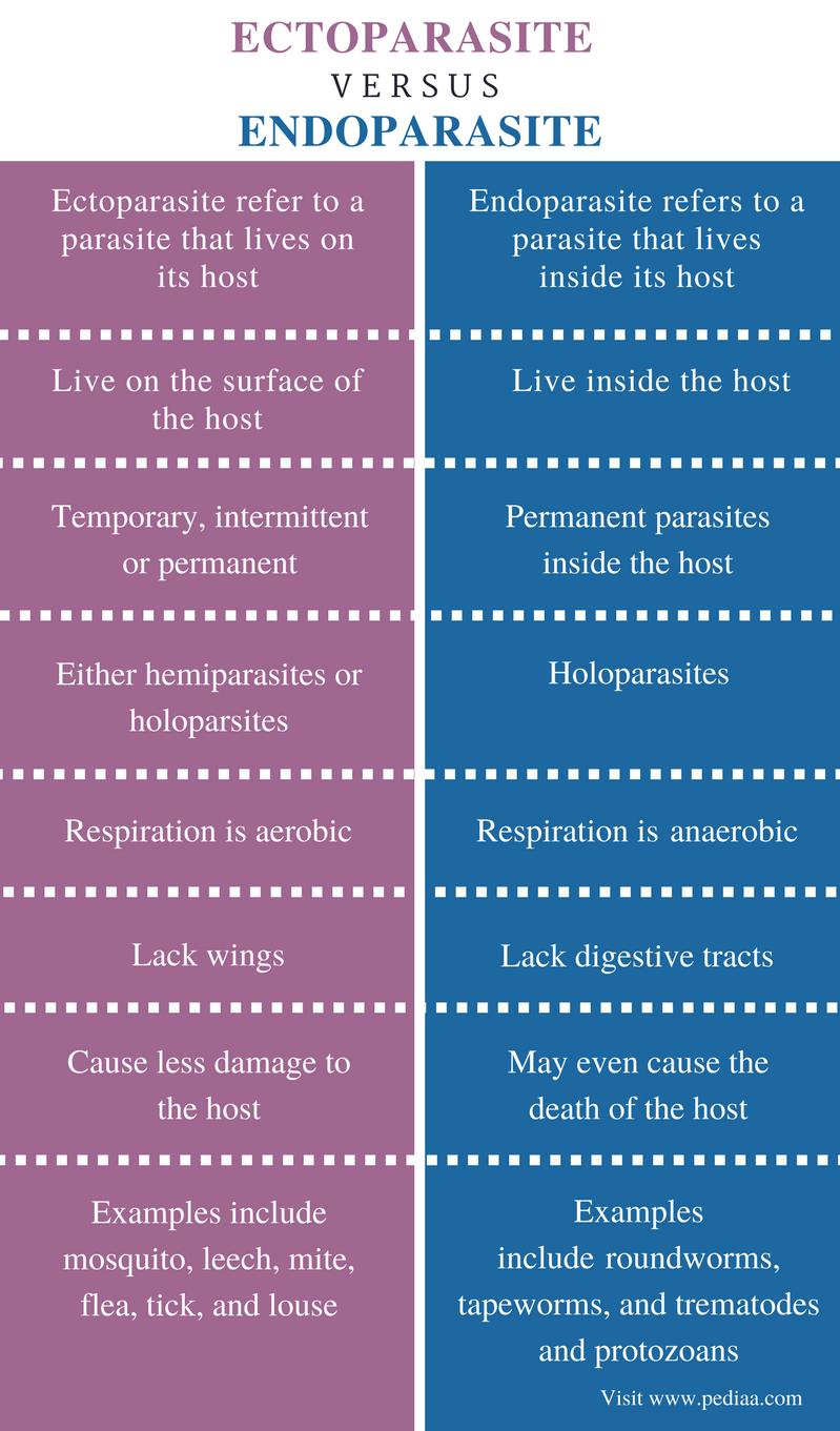 holoparasites és hemiparasites)