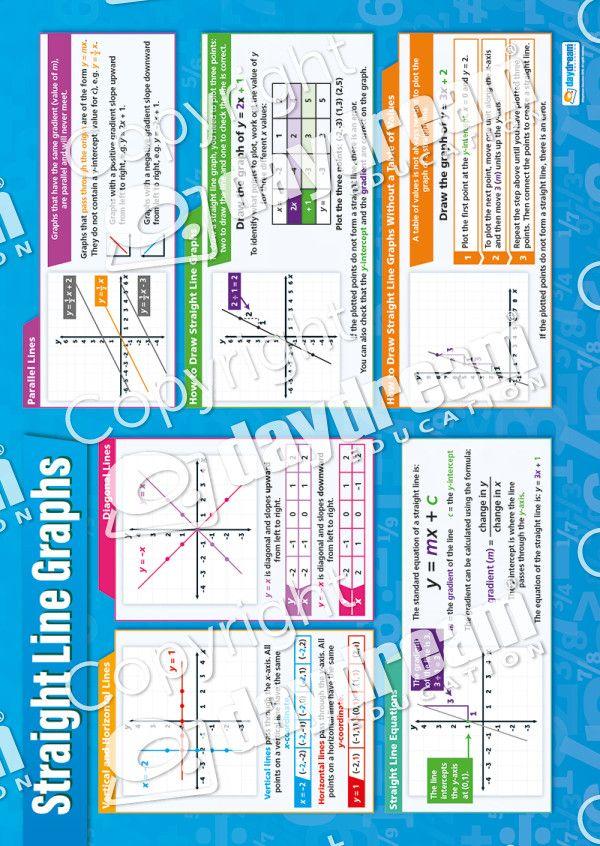 Straight Line Graphs Math Poster Math Poster Line Graphs Line Math