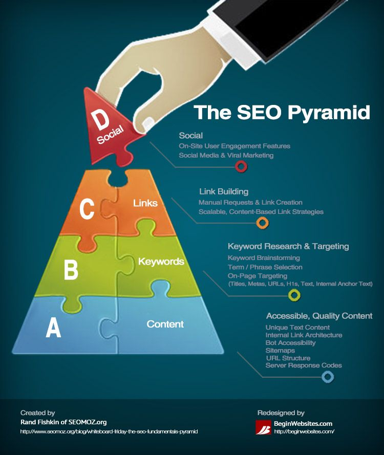 What are the Components of the #SEO Pyramid?
