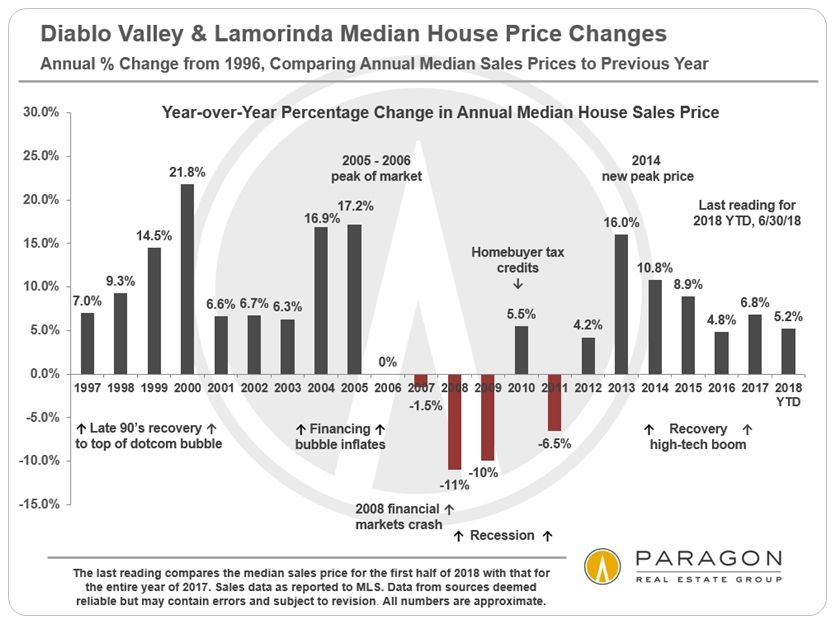 New Diablo Valley Lamorinda Late Summer Report Compass House Prices Sale House Valley