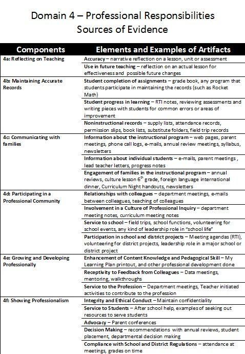 Pin By R Jj On Charlotte Danielson Evals Teacher Evaluation Teacher Evidence Teacher Observation