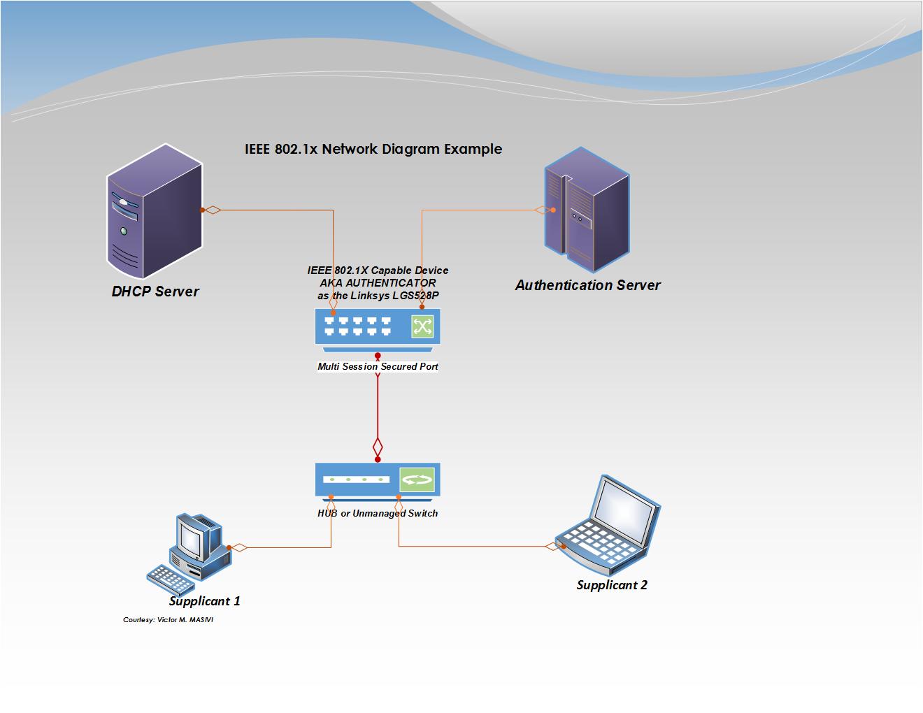 22 Good Sample Of Network Diagram Definition Ideas Bookingritzcarlton Info Networking Diagram Definitions