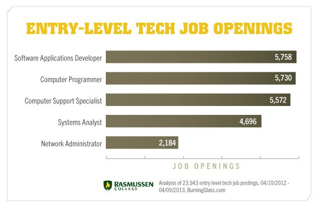 Now Hiring EntryLevel Tech Jobs For Year Degree Holders