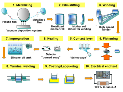 Metallized Film Capacitor Assembly Process Capacitors Capacitor Film