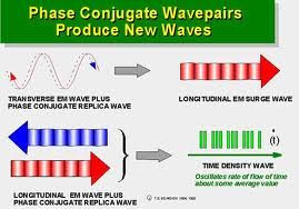 Scalar Energy | Scalar energy, Longitudinal wave, Energy
