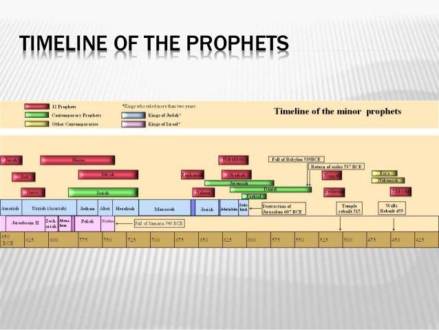 Old Testament Walkthru Major Prophets Bible Teachings Bible Prophecy Major Prophets