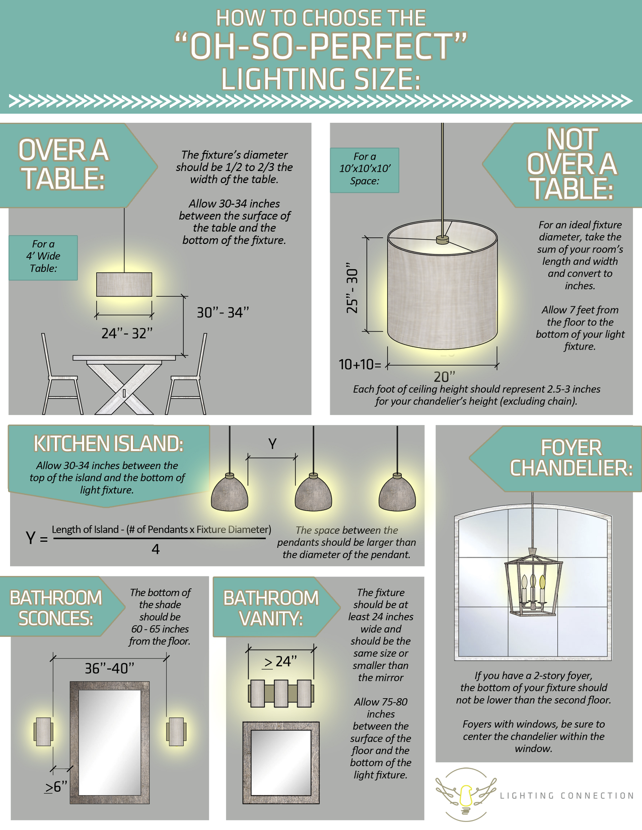 Lighting size guide chandelier sizing help iluminacin cocinas y chandelier size guide and tips to choosing the right size light how to determine kitchen aloadofball Images