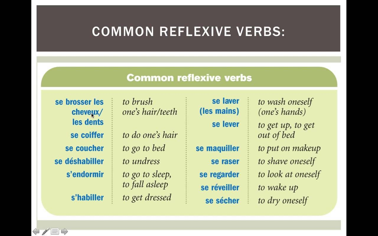 Chapter 12 Gives A Full Mini Lesson On Reflexive Pronouns