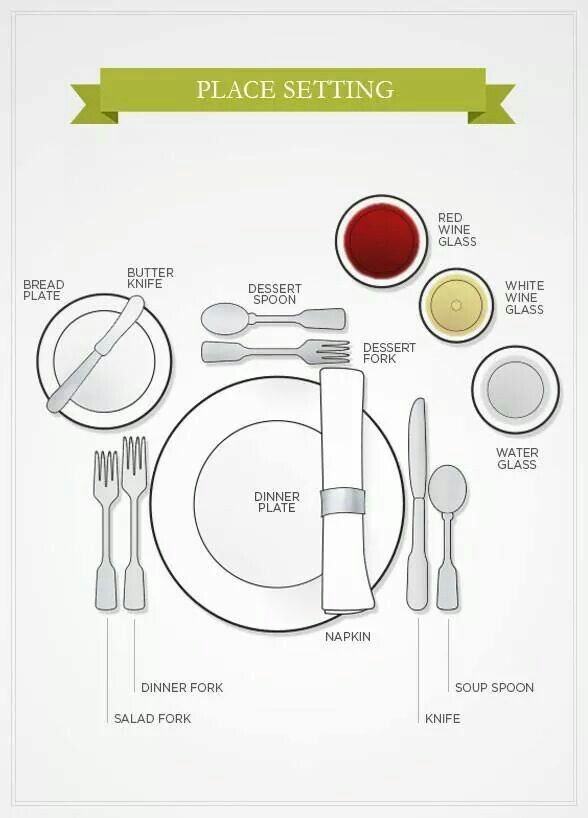 For all those who may have forgotten the proper setting the table ...
