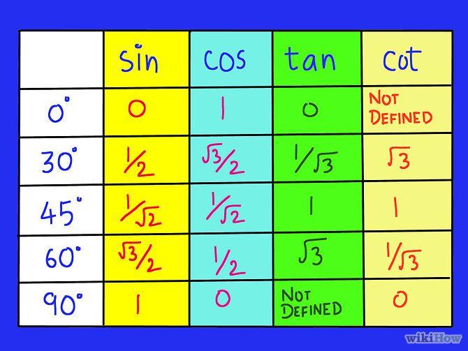 How To Remember The Trigonometric Table Trigonometry Sin Cos