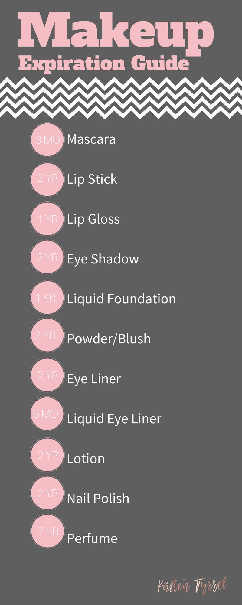 Makeup Expiration Guide. Learn the average shelf life for