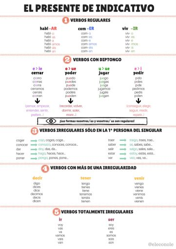 infograf as espagnol carte mentale learning spanish spanish et teaching spanish. Black Bedroom Furniture Sets. Home Design Ideas