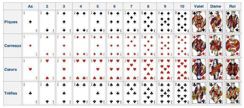 jeu de carte 52 52 cartes à jouer organisées en quatre enseignes (pique, cœur