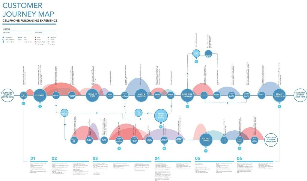 Image result for luxury customer journey map Carte d