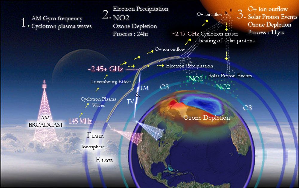 Ozone Depletion Ozone Depletion Pinterest Ozone Depletion