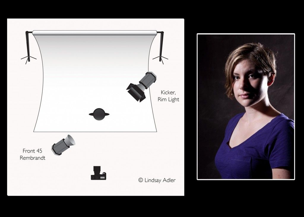 Intro to    Lighting    Diagrams  Rembrandt with Kicker Light