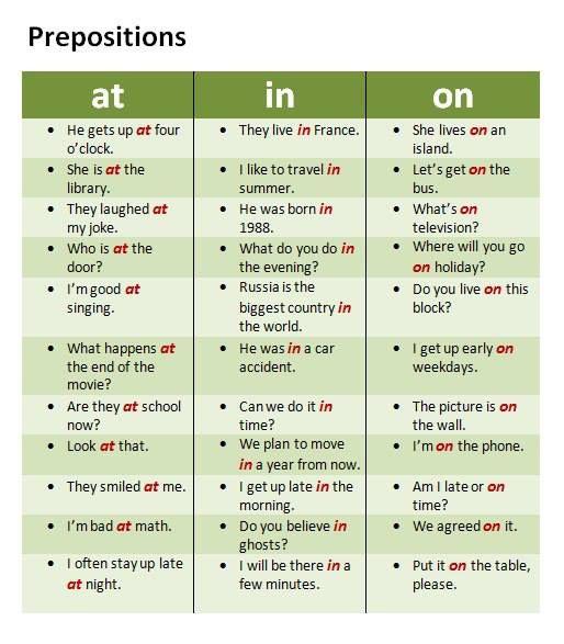 Prepositions Gramatica Inglesa Aprendizes Da Lingua Inglesa Preposicoes Em Ingles