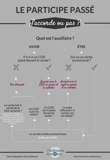 L'accord du participe passé en infographie | Parle en français! | Scoop.it
