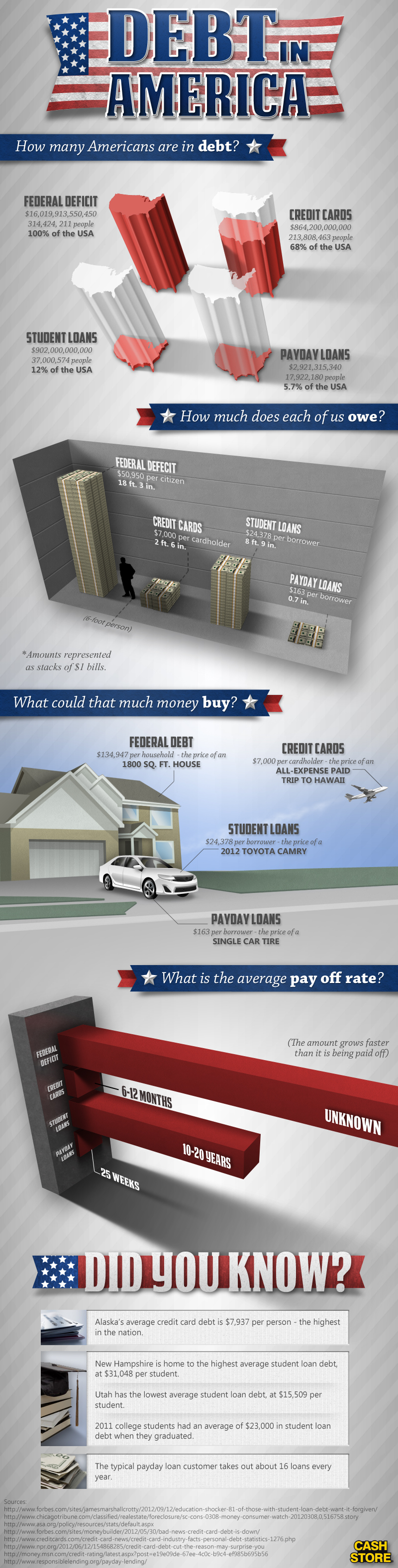 This infographic covers the federal, credit card and