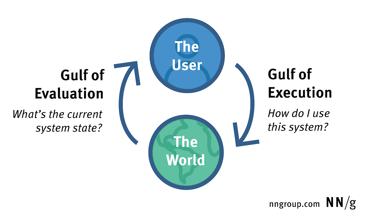Diagram of the gulfs of evaluation and execution as they mediate ...