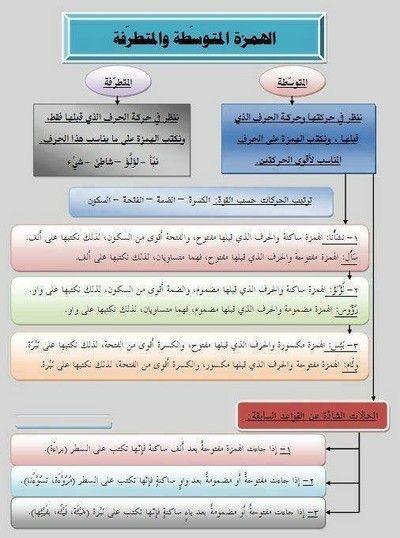 الهمزة المتطرفة والمتوسطة Spelling Words Arabic Language Learning Arabic