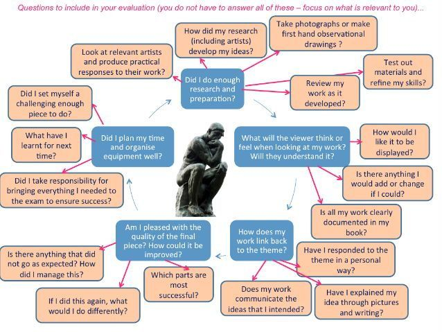 Art and Design project evaluation questions for GCSE and A level - definition evaluation
