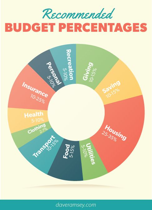 Dave Ramseys Recommended Budget Percentages Random Pinterest