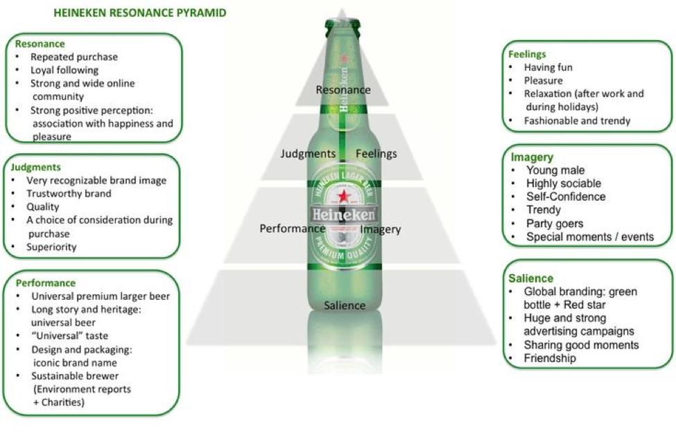 HeinekenS Branding Strategy  Heineken And Branding Strategies