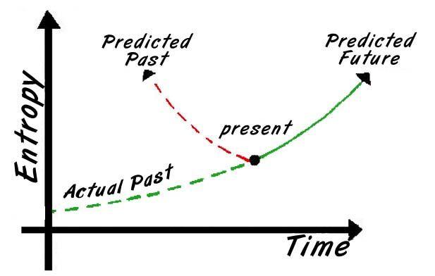 Time Internet Encyclopedia Of Philosophy Arrow Of Time Encyclopedia Of Philosophy Entropy