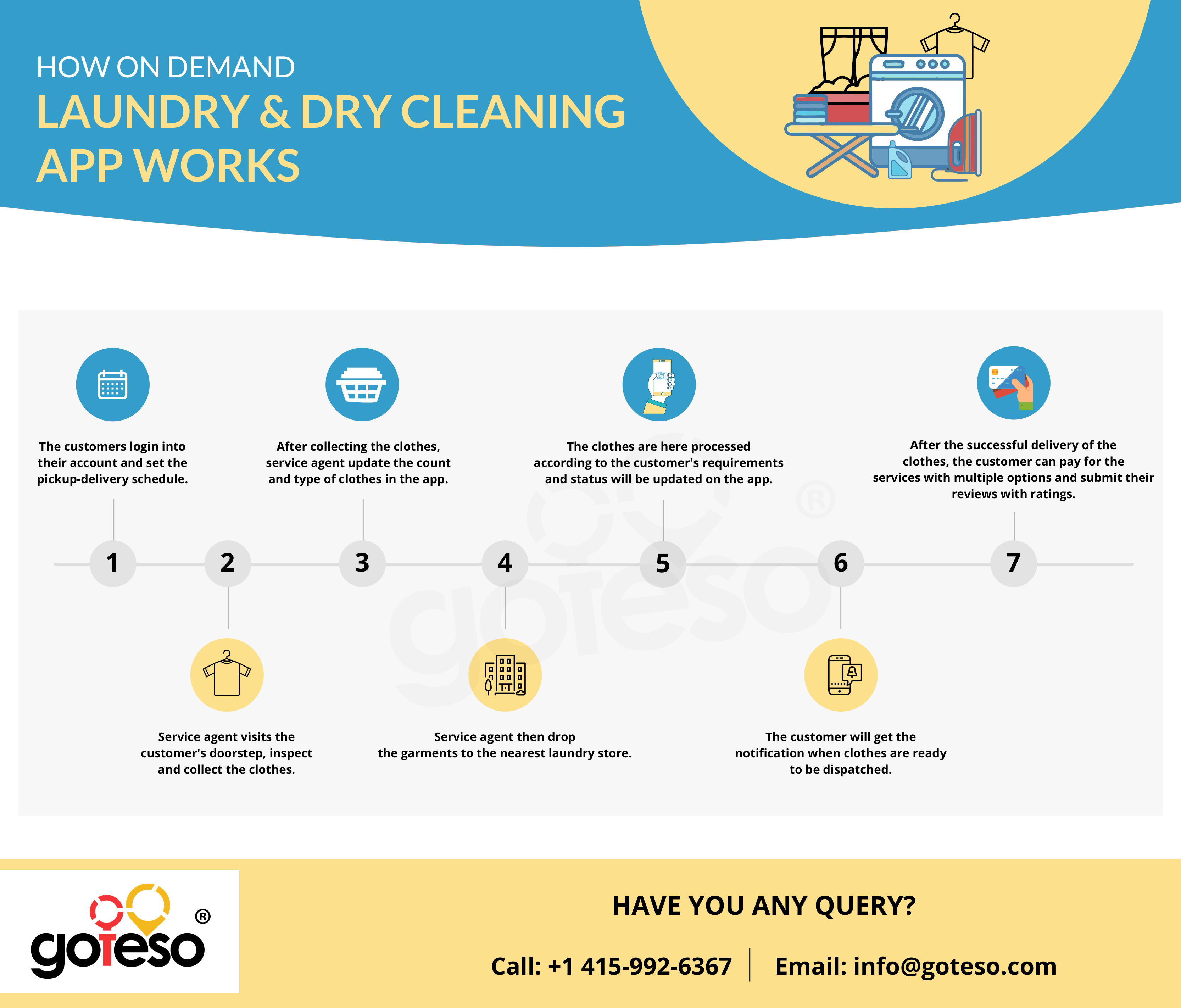 How Laundry And Dry Cleaning App Works The Top Mobile App Developers From Goteso Represents How The L Dry Cleaning Business Cleaning Business Laundry Delivery