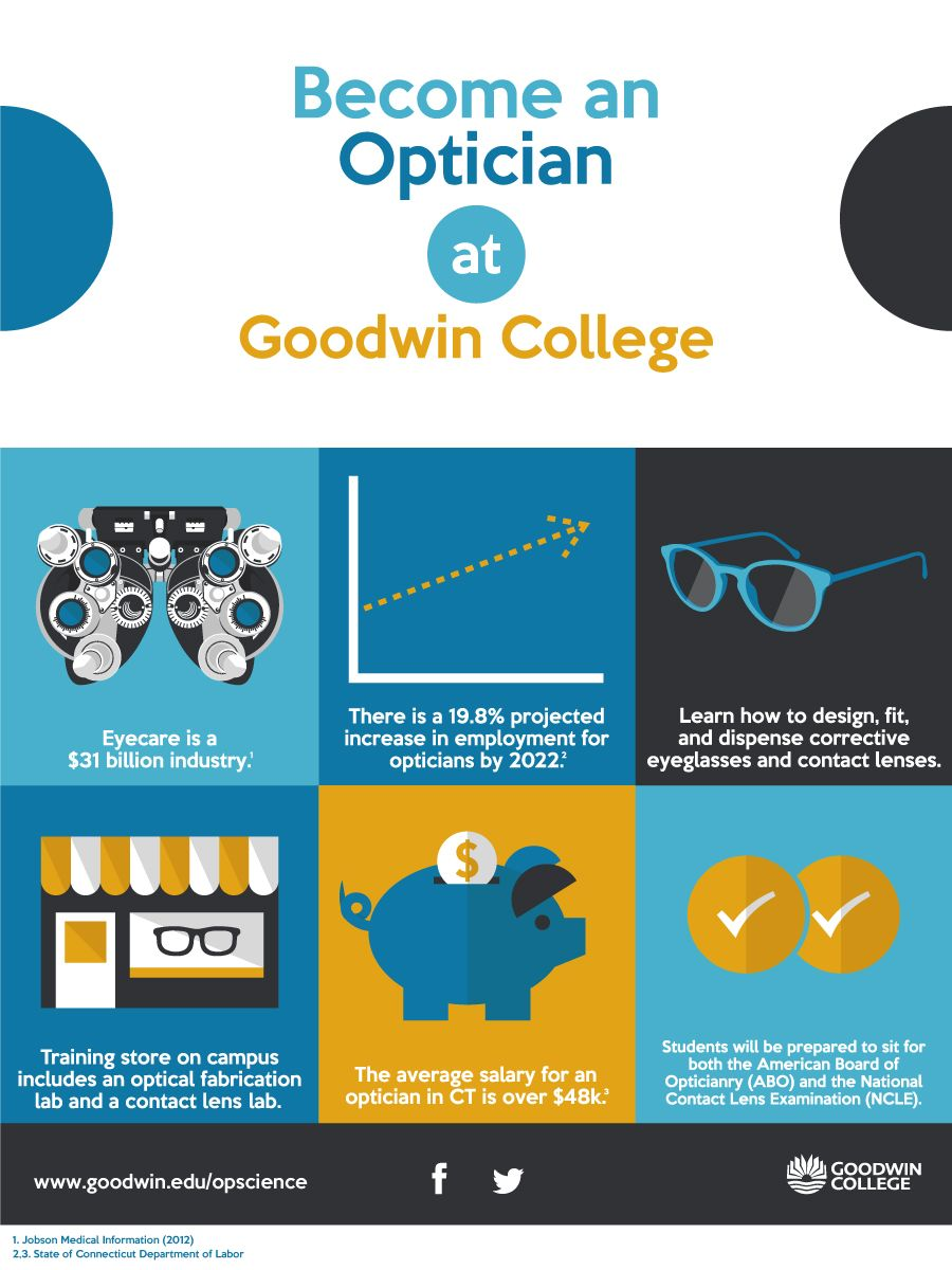 58197fc3dd7 Become an Optician at Goodwin College Optician