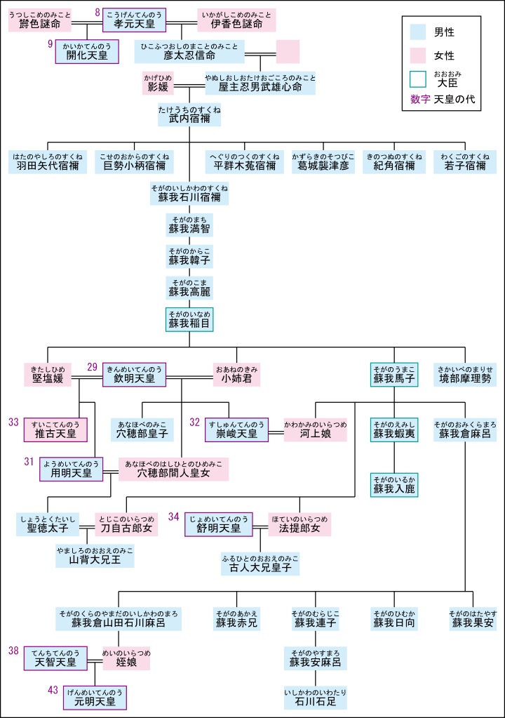 蘇我馬子 世界地理 歴史 家系図