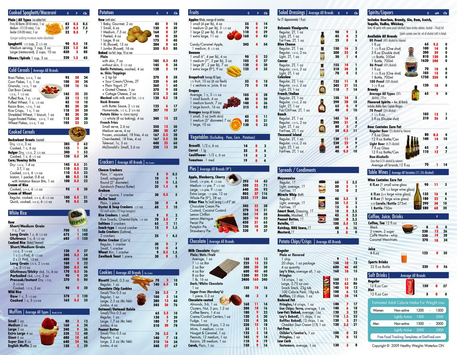 Food Table Chart  Health    Chart Calorie Chart And