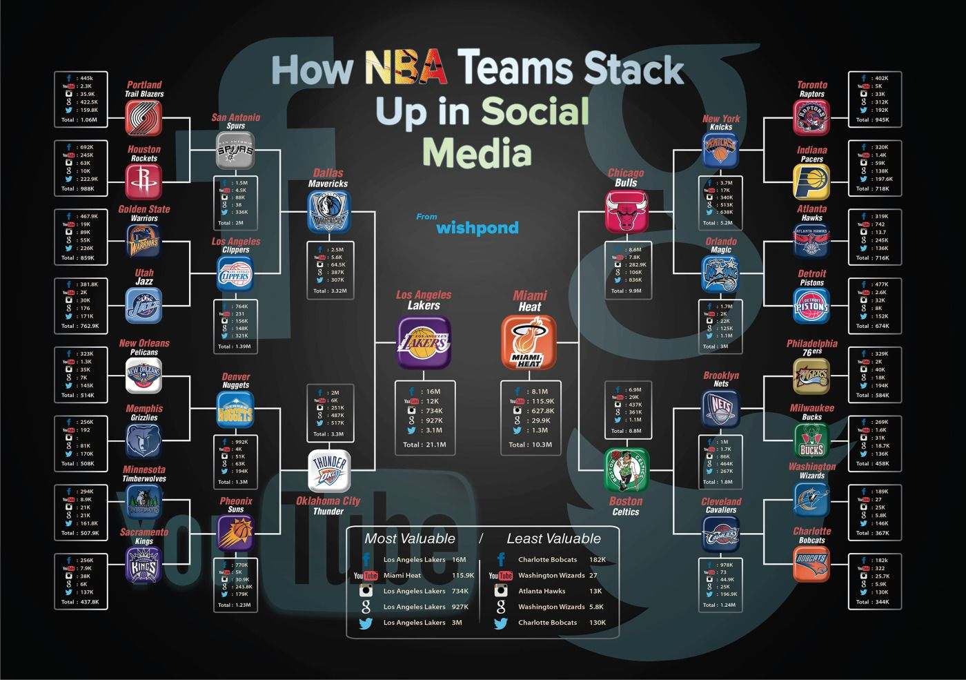 How NBA Teams Stack Up In Social Media [INFOGRAPHIC]
