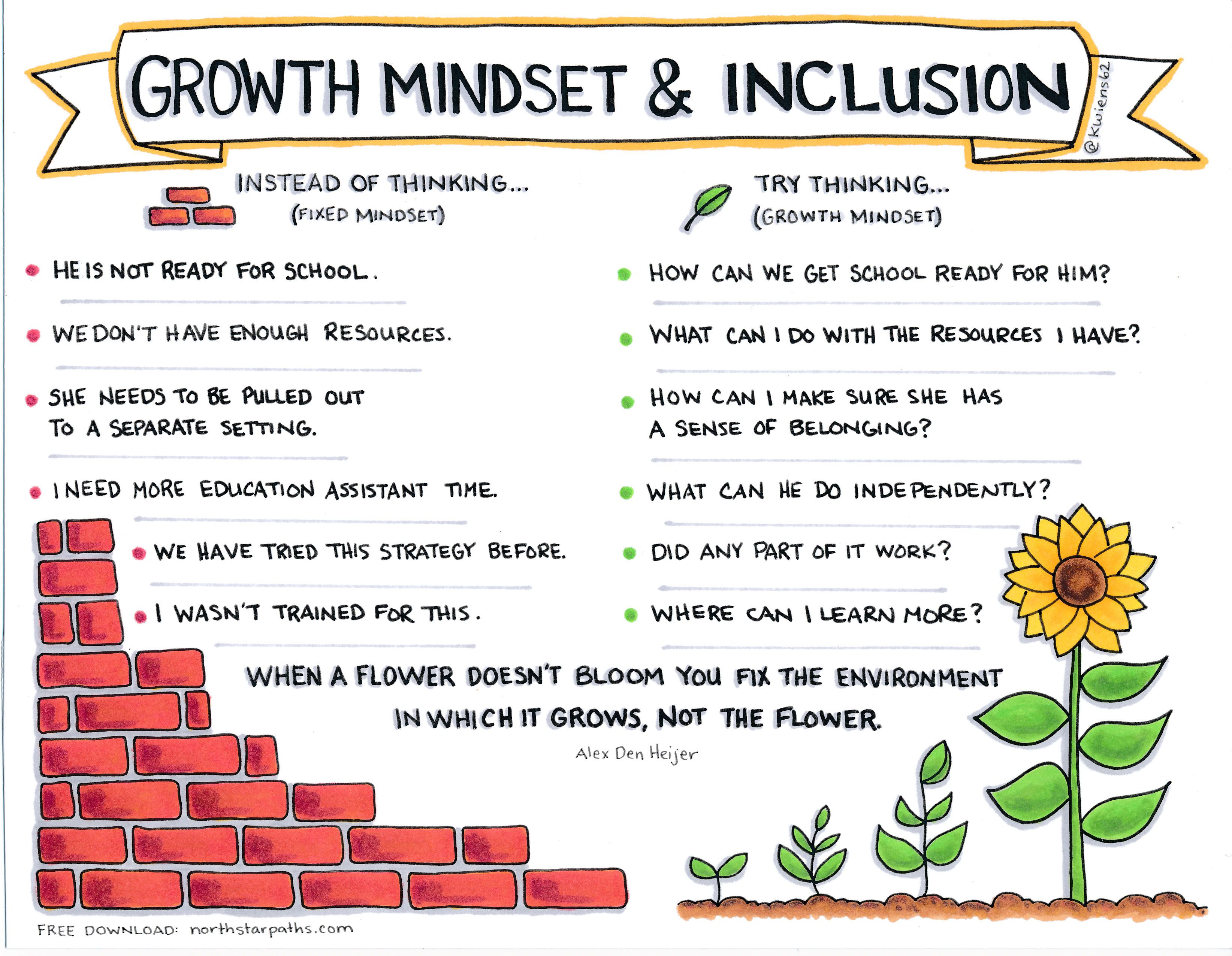 Growth Mindset And Inclusion English Graphic 1