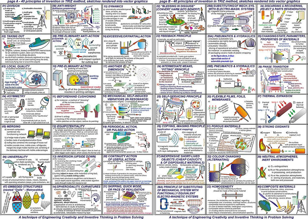 From Wikiwand: 40 principles of TRIZ method rendered schematically on