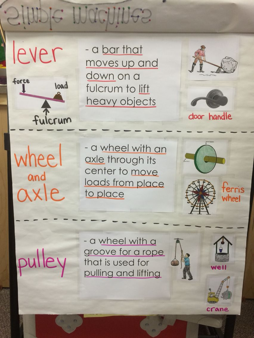 Simple Machines Anchor Chart Science Themes Teaching