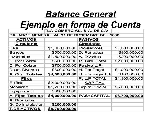 Balance General El Balance General Balance De Situación O Estado De Situación Patrimonial Es Un Informe Fina Balance General Estados Financieros Contabilidad